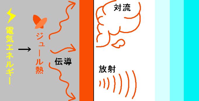 コイル熱伝達図