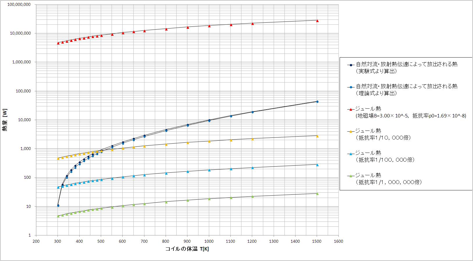 コイル考察グラフ