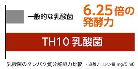 OM-X生酵素サプリメント TH10 乳酸菌の発酵力
