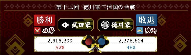 武田防衛戦結果