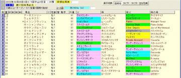 有馬記念 2012 血統表
