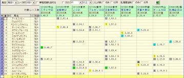 有馬記念 2012 対戦成績1