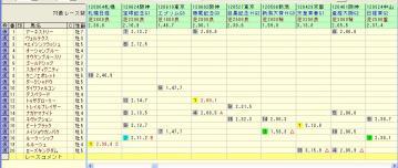 有馬記念 2012 対戦成績2
