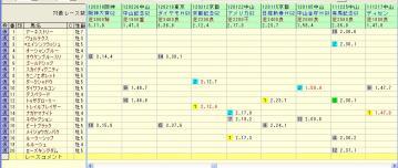有馬記念 2012 対戦成績3