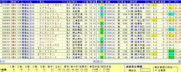 関屋記念 2012 過去10年複勝率72.2%データ