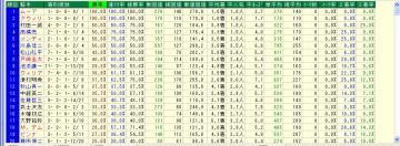 WIN5対象R 単オッズ10倍未満騎手データ1
