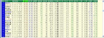 WIN5対象R 単オッズ10倍未満騎手データ2