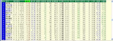 WIN5対象R 単オッズ10倍未満騎手データ3