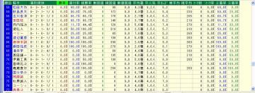 WIN5対象R 単オッズ10倍未満騎手データ4