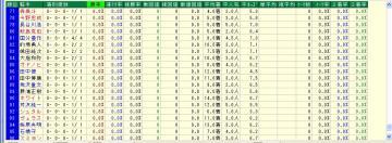 WIN5対象R 単オッズ10倍未満騎手データ5