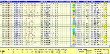 新潟記念 2012 単オッズ5〜9.9倍 好走データ