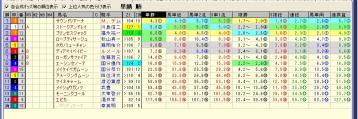 ファンタジーS 2012 前売り合成オッズ