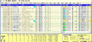 ジャパンカップダート 2012 酒井騎手