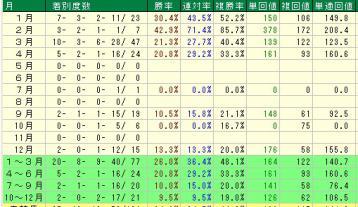 中山重賞社台RH 30倍未満 月別成績
