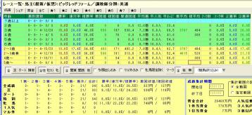 中山重賞 ビッグレッド 関東馬 年齢別成績