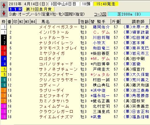 皐月賞 2013 枠順