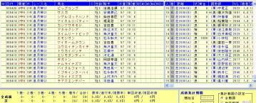 皐月賞 2013 凡走データ1