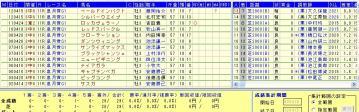 皐月賞 2013 凡走データ2