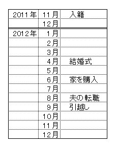 2012年表