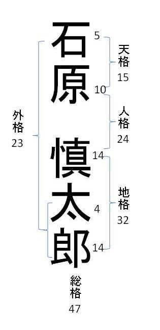 ishiharashintaro-kakusu.jpg