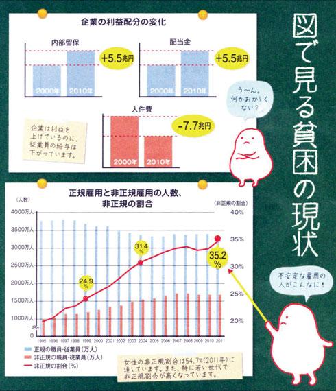 反貧困キャラバン2012チラシグラフ1