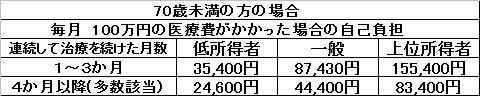 高額療養費100万円2