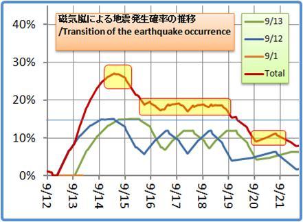 磁気嵐解析1053b53
