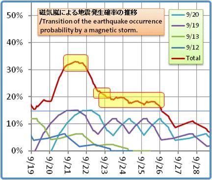 磁気嵐解析1053b54