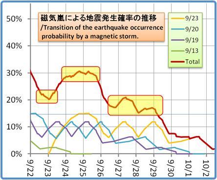 磁気嵐解析1053b55