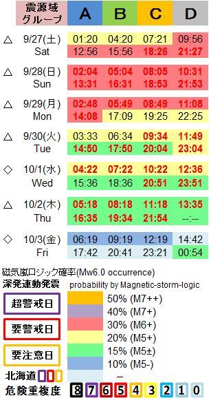磁気嵐解析1053c57