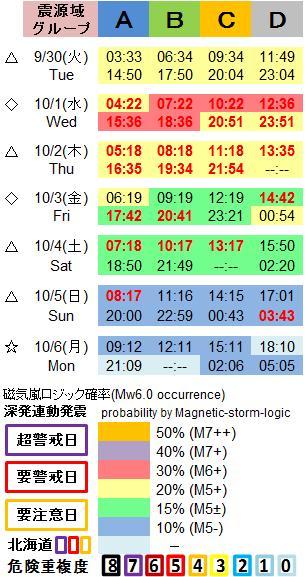 磁気嵐解析1053c58