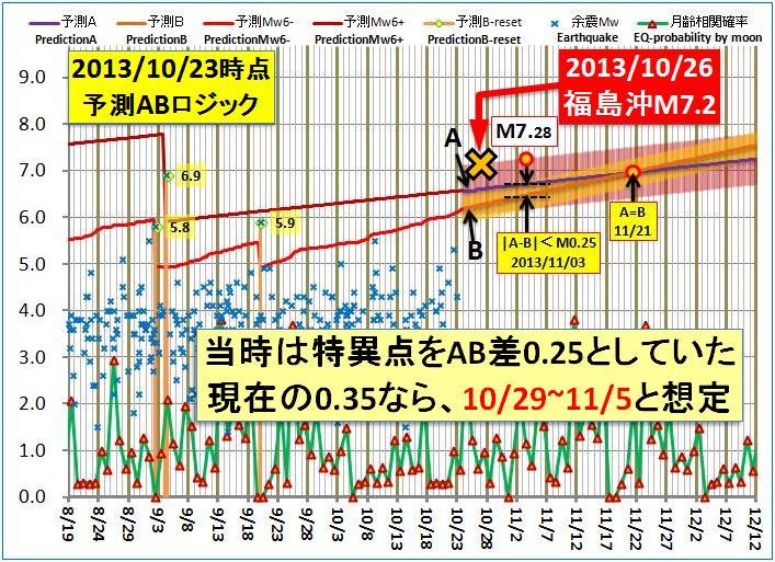 現在の予測ABロジック2014検証a