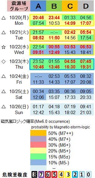 磁気嵐解析1053c59a