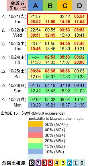 磁気嵐解析1053c60a