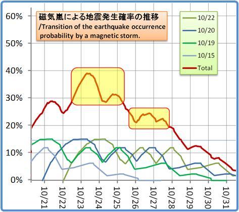 磁気嵐解析1053b61