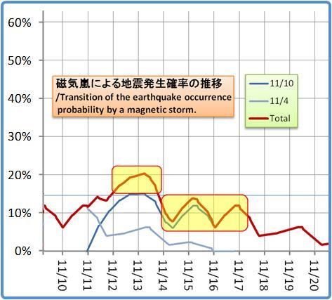 磁気嵐解析1053b63