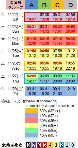 磁気嵐解析1053c67a