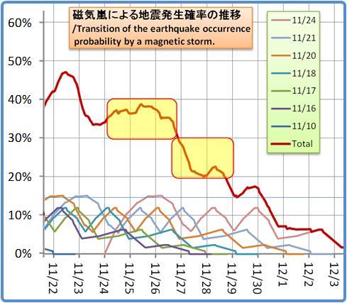 磁気嵐解析1053b68