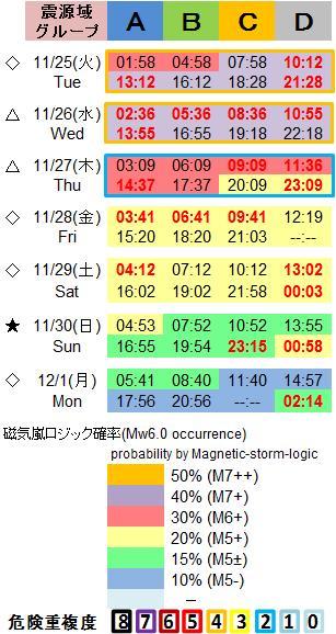 磁気嵐解析1053c69a