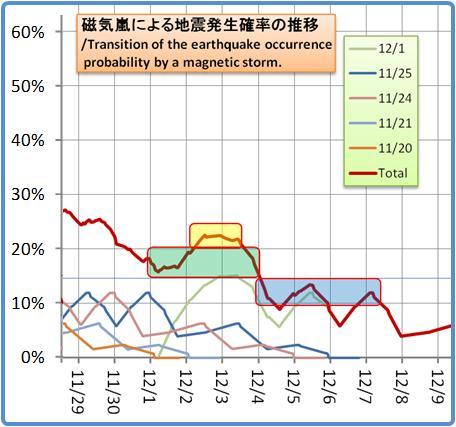 磁気嵐解析1053b70
