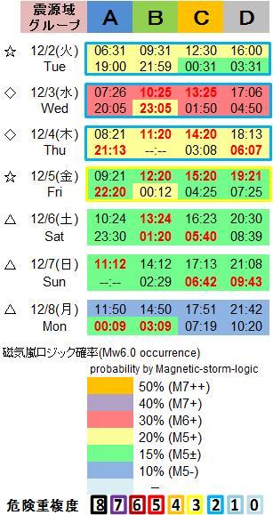 磁気嵐解析1053c71b