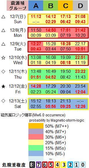 磁気嵐解析1053c73b