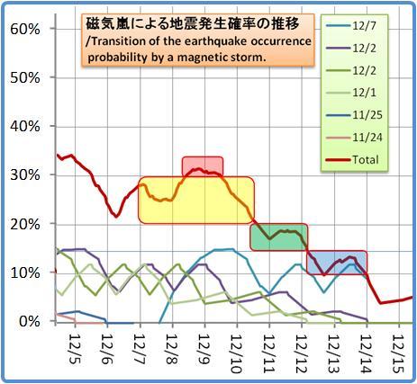 磁気嵐解析1053b73