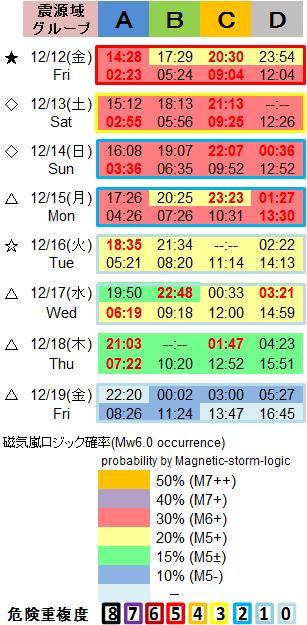 磁気嵐解析1053c76