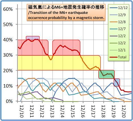 磁気嵐解析1053b76