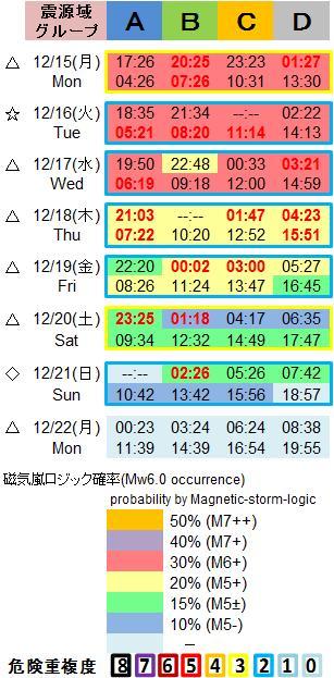 磁気嵐解析1053c77
