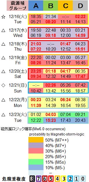 磁気嵐解析1053c79