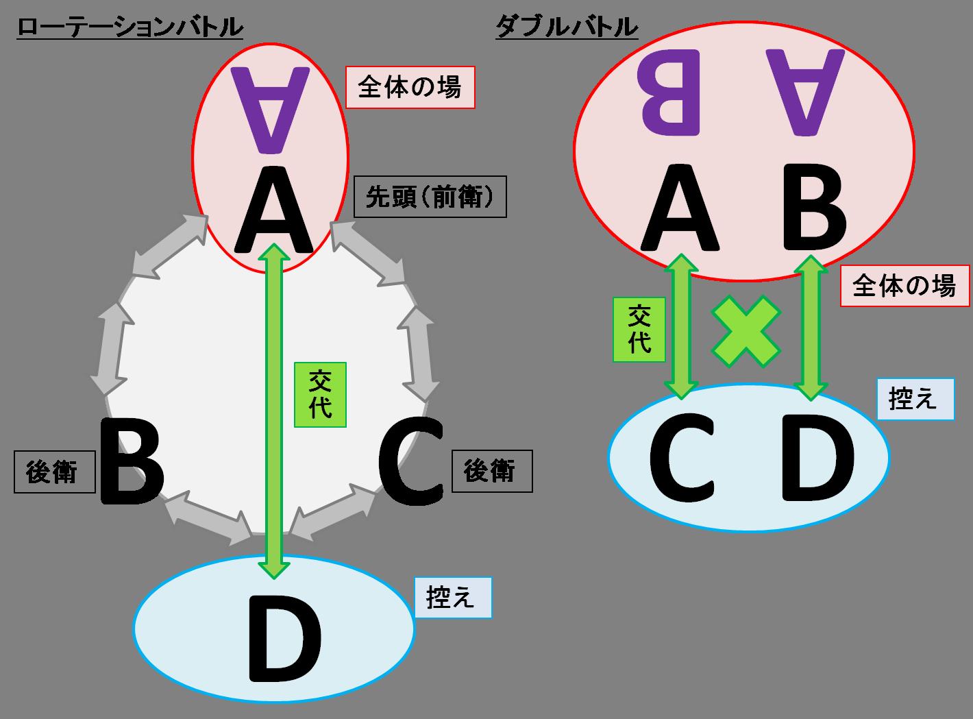 ローテダブル概略図