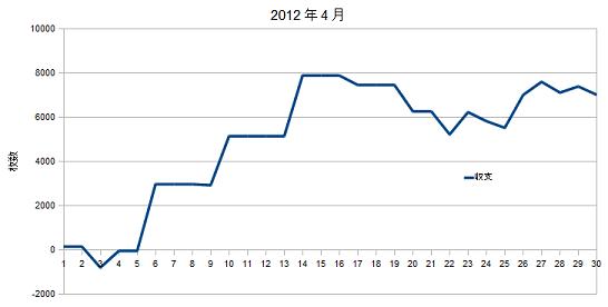 2012年4月グラフ