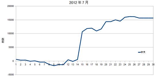 2012年7月グラフ
